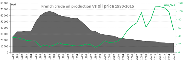 oilproduction-graph1
