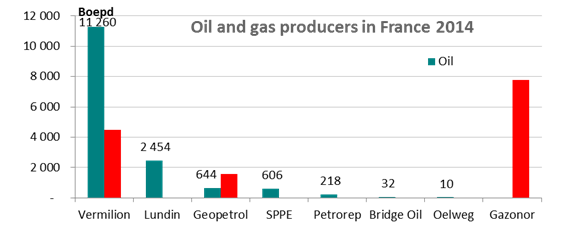 oilproduction-graph2